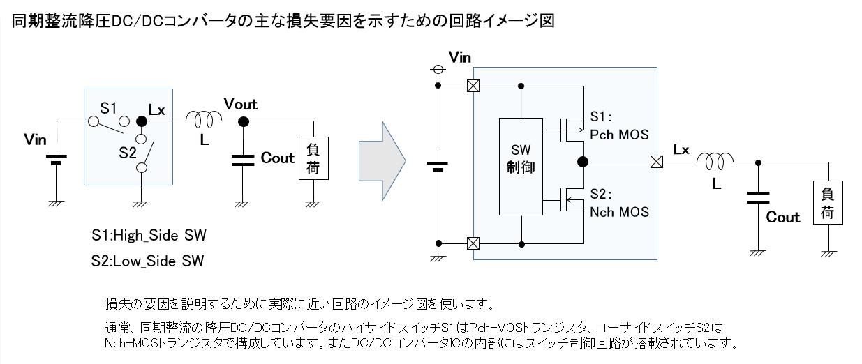同期整流降圧DC/DCコンバータの主な損失要因を示すための回路イメージ図