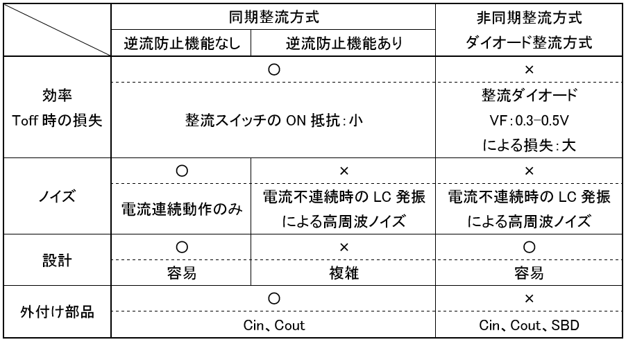 同期整流方式と非同期(ダイオード)整流方式の特徴比較