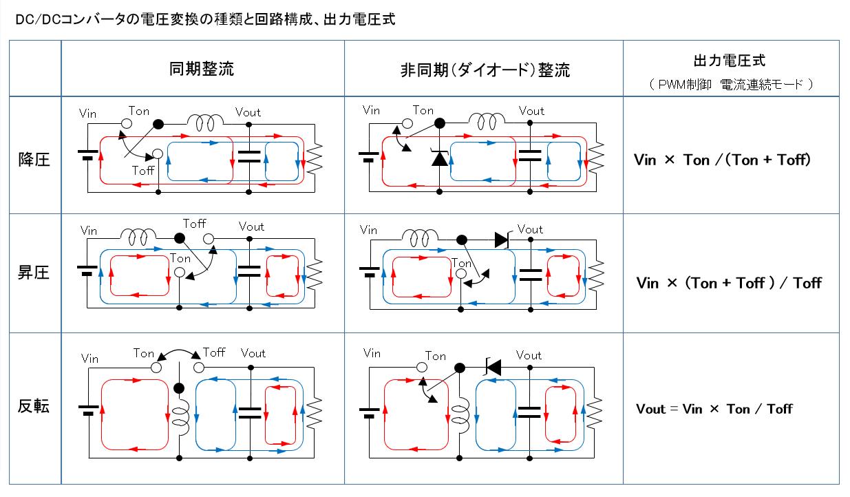 DC/DCコンバータの電圧変換の種類と回路構成、出力電圧式