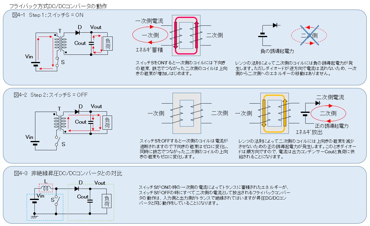 絶縁方式フライバックDC/DCコンバータの動作