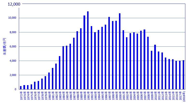 国内プリント基板生産額の推移