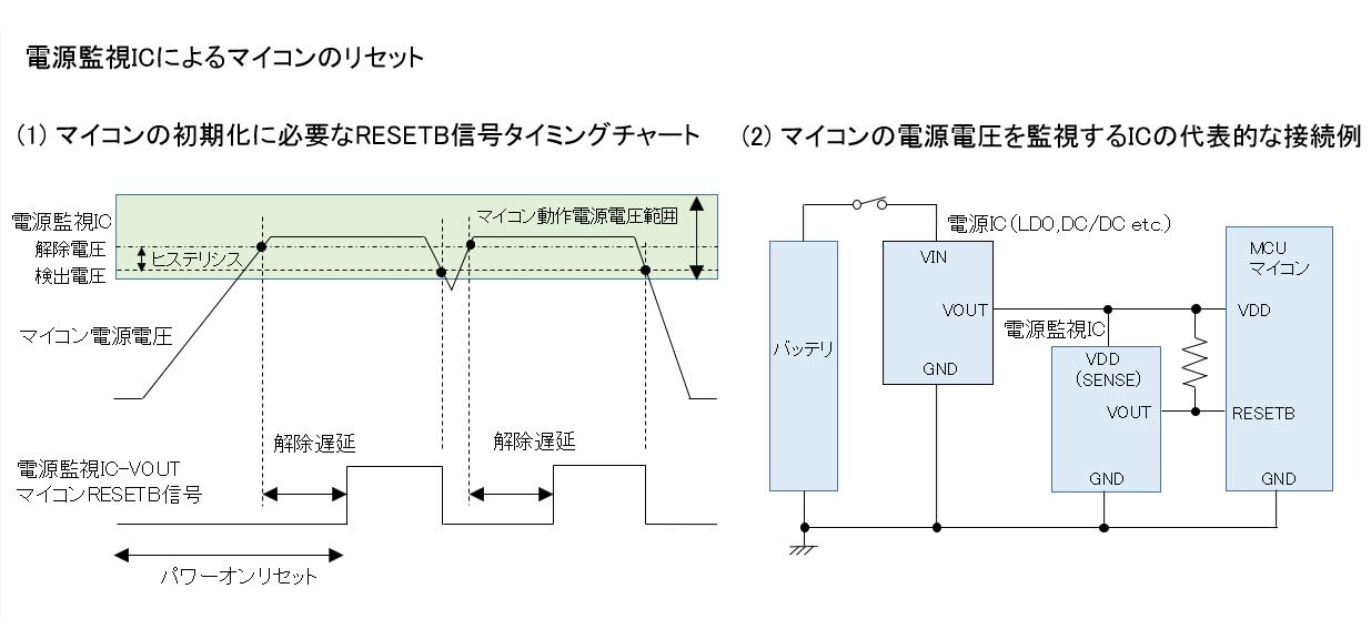 電源監視ICによるマイコンのリセット