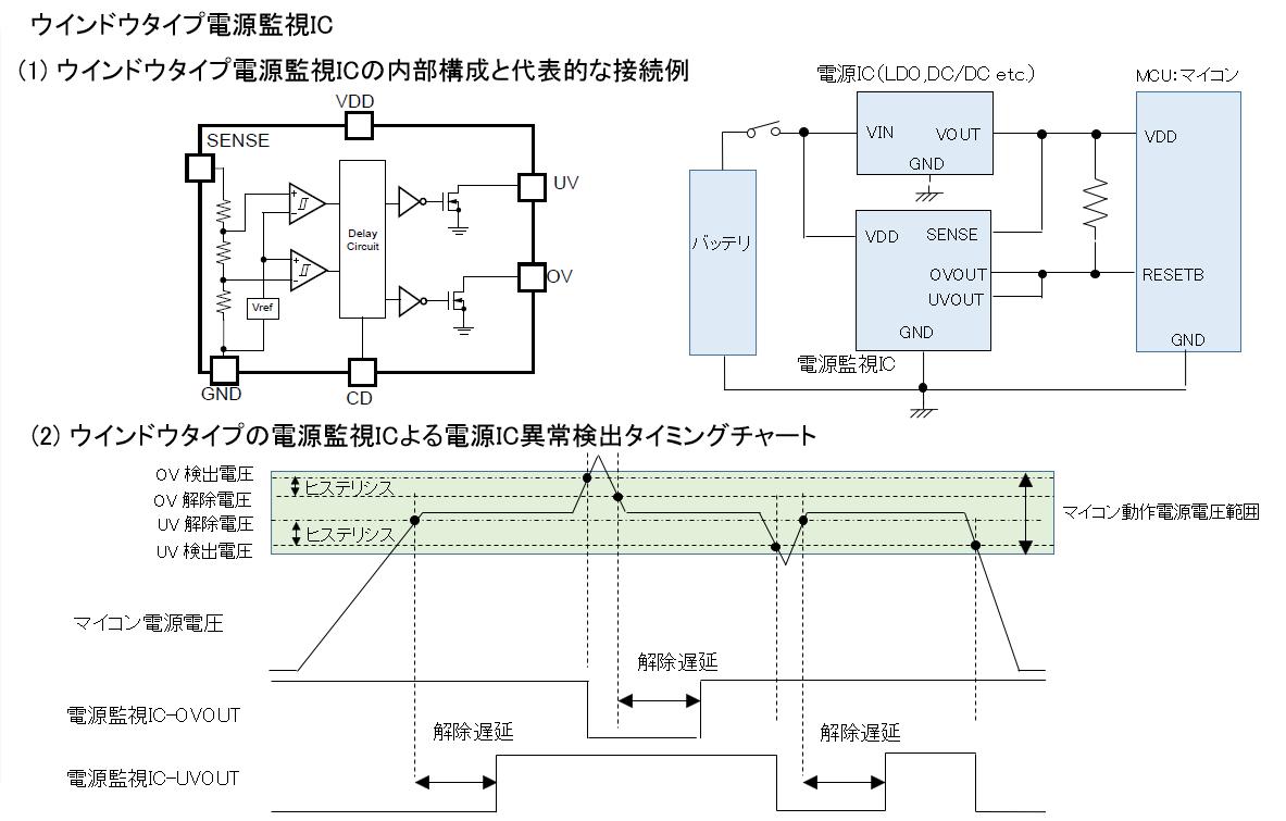 ウインドウタイプの電源監視IC