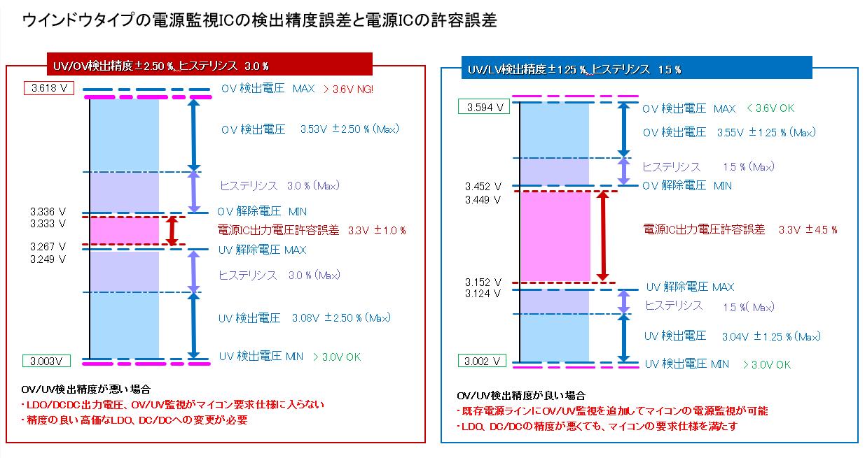 ウインドウタイプの電源監視ICの検出精度誤差と電源ICの許容誤差