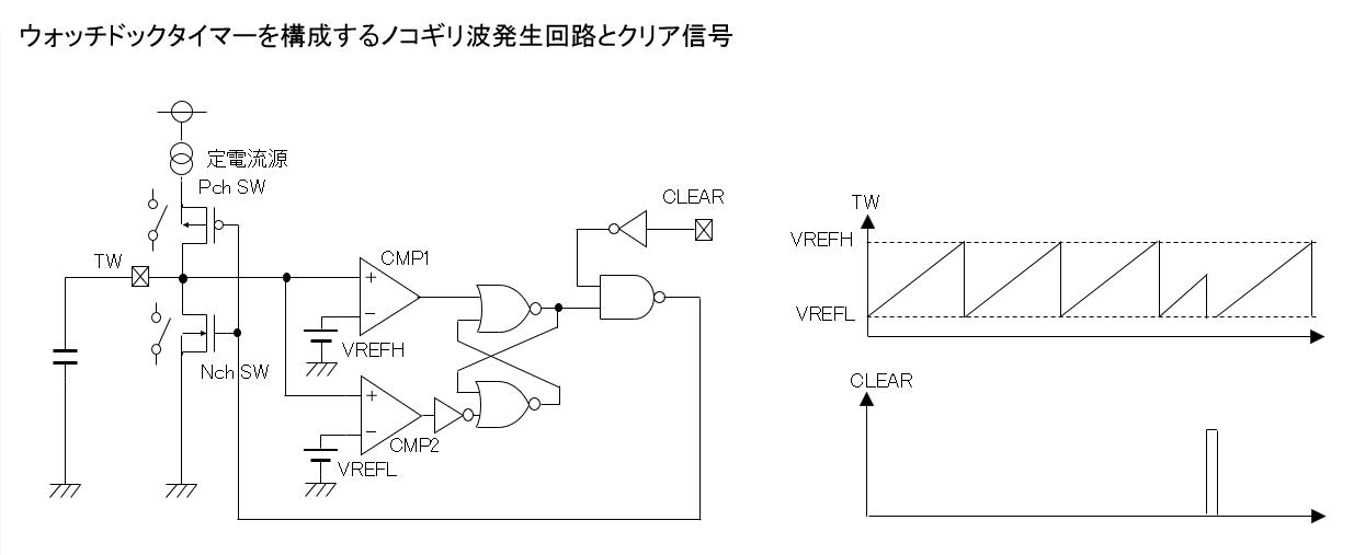 ウォッチドッグタイマー(WDT)を構成するノコギリ波発生回路とクリア信号