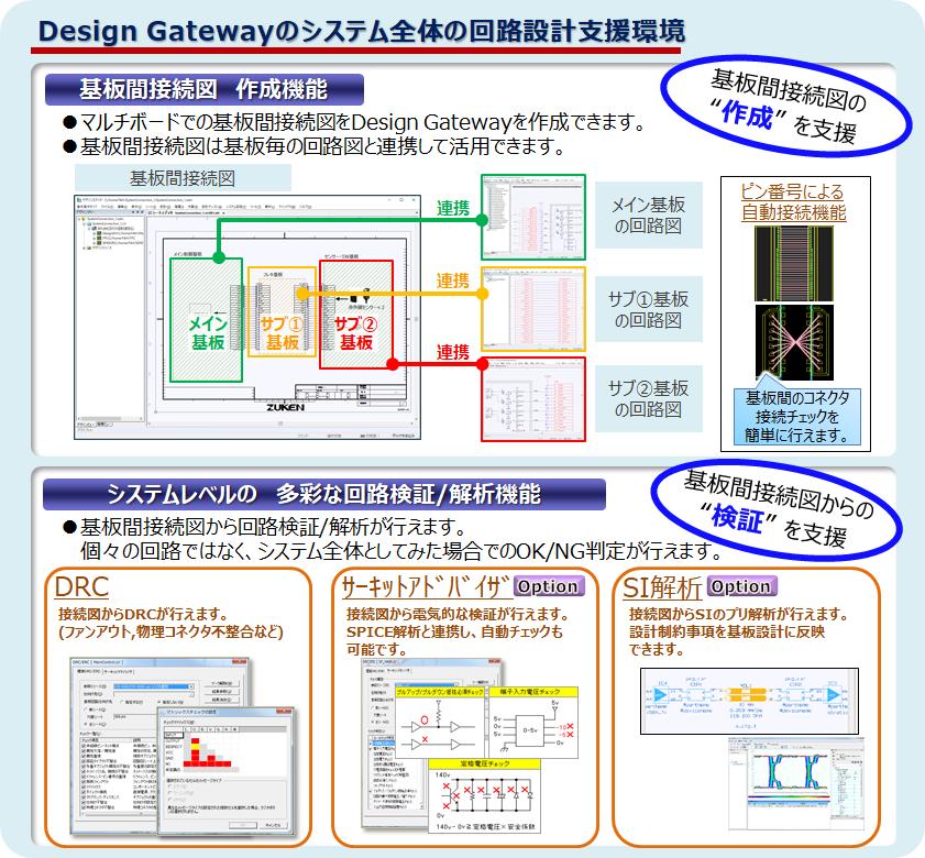 Design Gatewayのシステム全体の回路設計支援環境