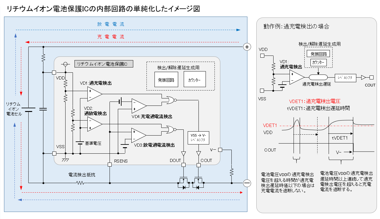リチウムイオン電池保護ICの内部回路の単純化したイメージ図