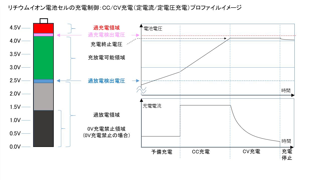 リチウムイオン電池セルの充電制御:CC/CV充電プロファイルイメージ