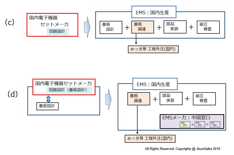 「基板設計」と「基板調達」の担当の違いによる、開発の4つのケース