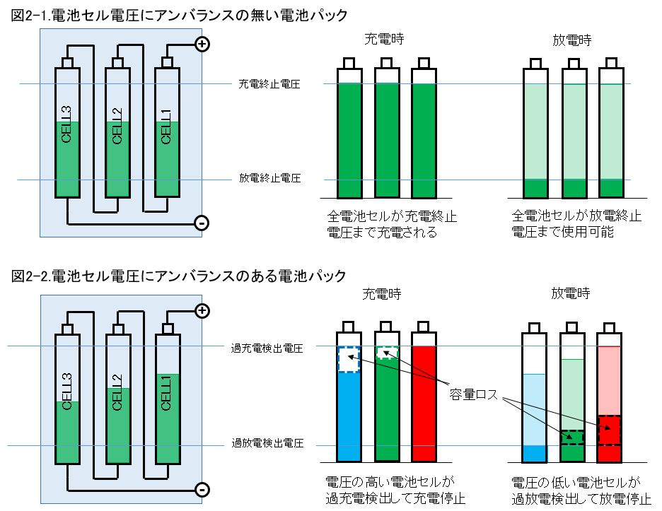 電池セル電圧アンバランスによる電池容量の減少を表すイメージ図