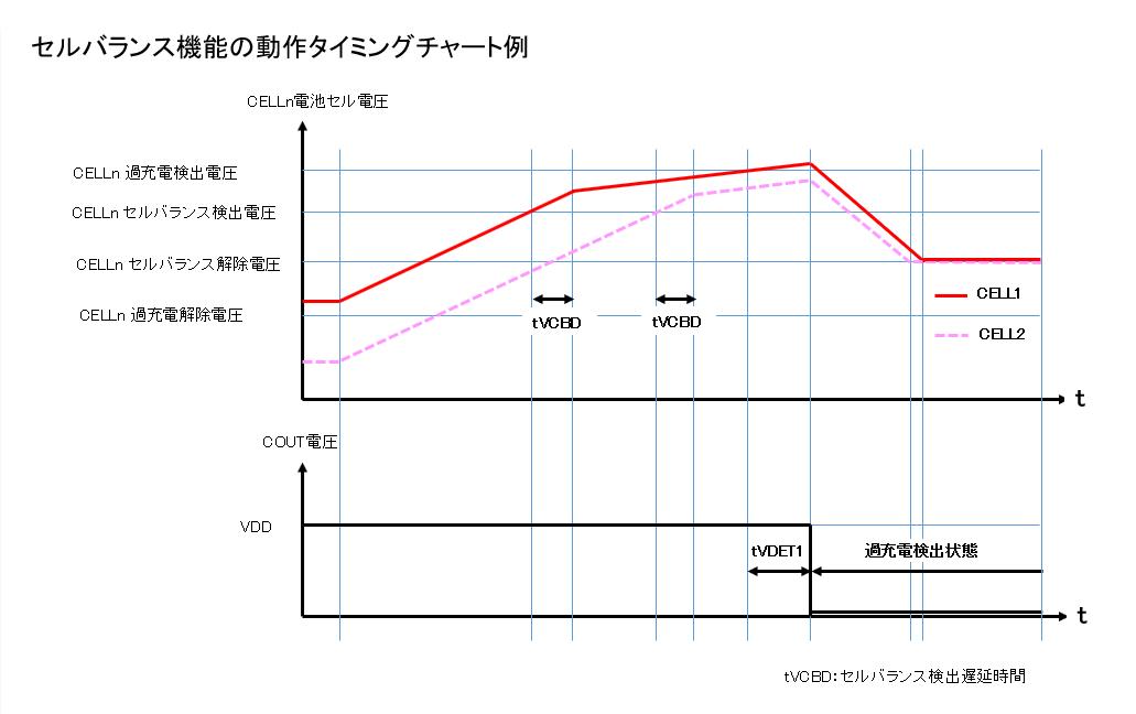 セルバランス機能の動作タイミングチャート例