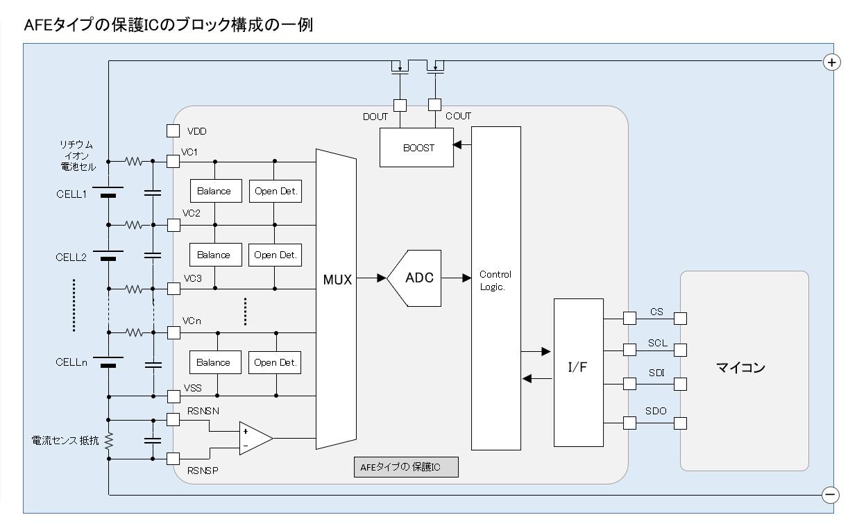 AFEタイプの保護ICのブロック構成の一例