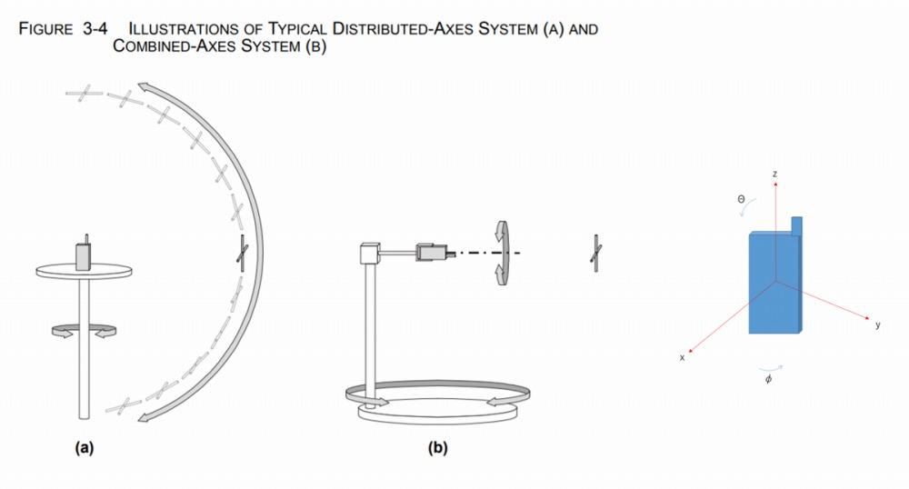 端末の保持方法と座標系