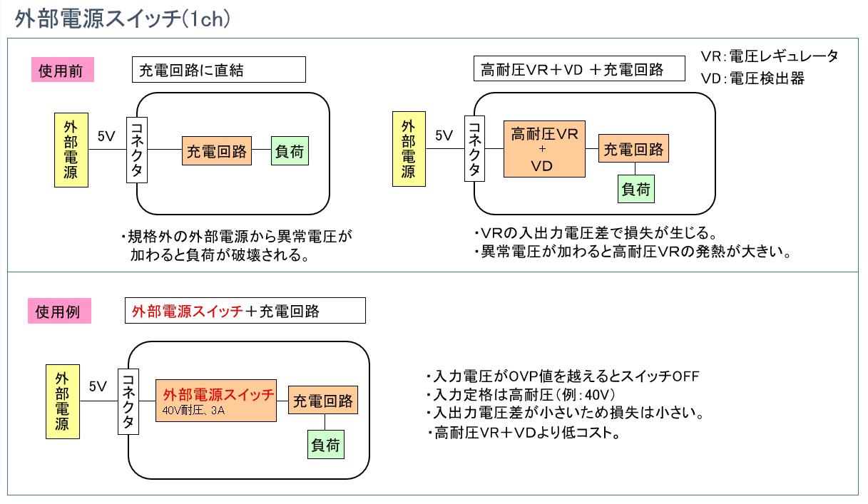 外部電源スイッチICの使用前後を比較したイメージ図