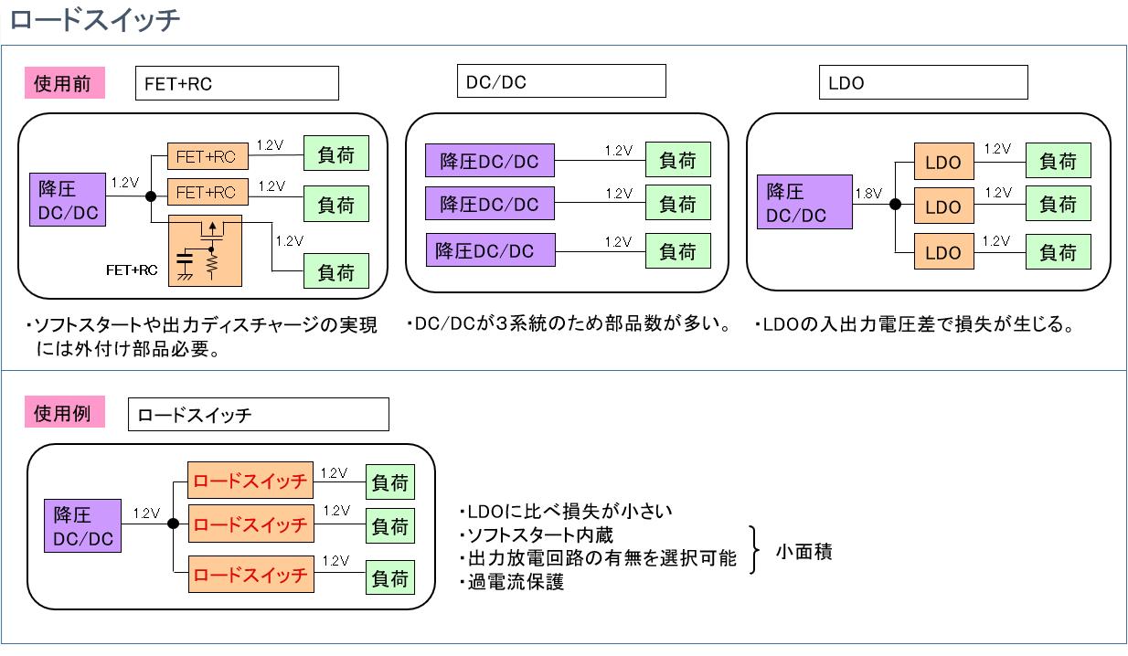 ロードスイッチICの使用前後を比較したイメージ図