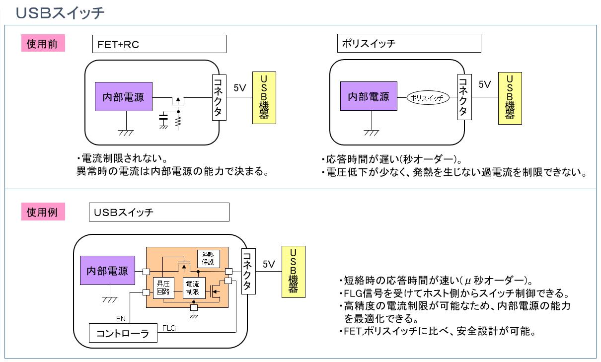 USBスイッチICの使用前後を比較したイメージ図