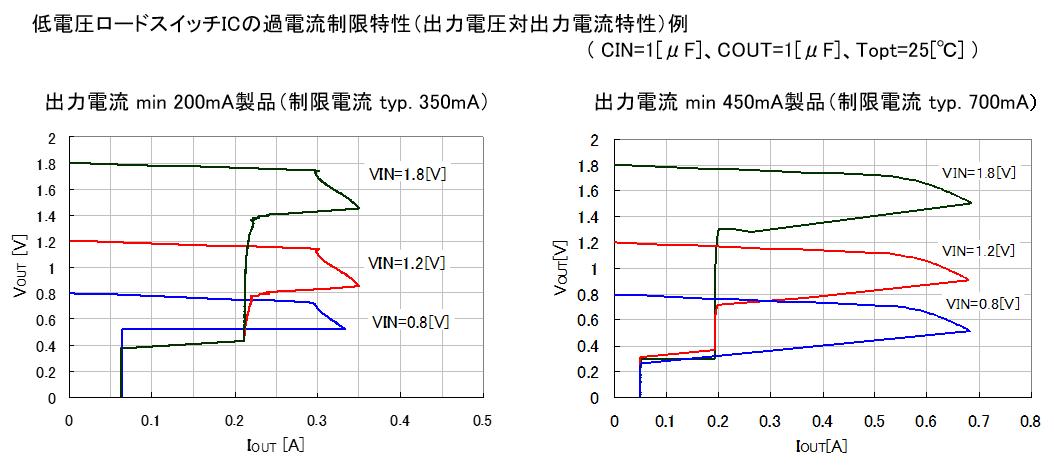 スイッチICの過電流制限特性例