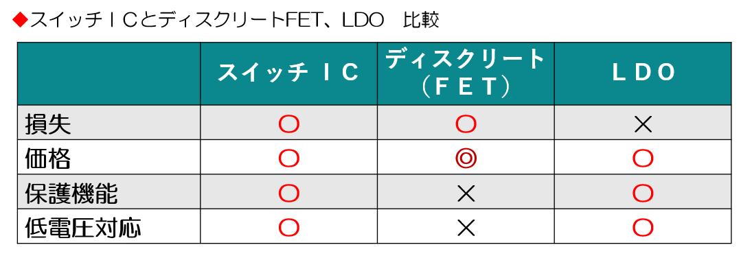 スイッチIC、ディスクリートFET、LDOの比較