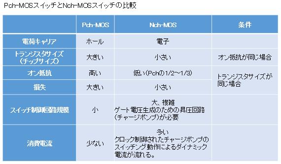 Pch-MOSスイッチとNch-MOSスイッチの比較