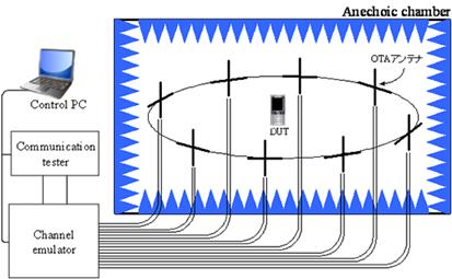 フェージングエミュレータ型システムの概略図