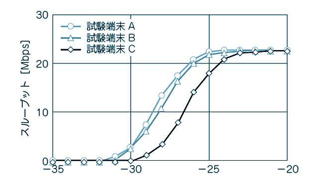 スループット試験結果の例