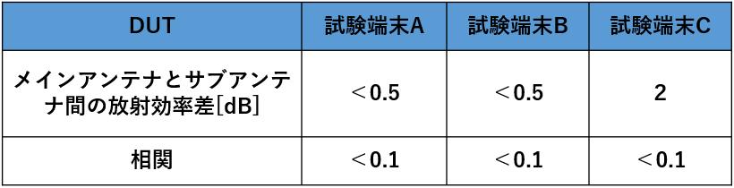 3種類の端末の、アンテナ性能の違い