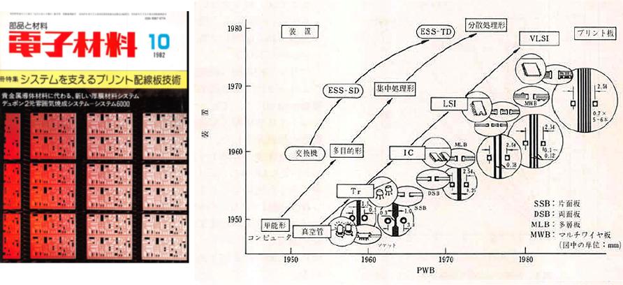 『電子材料』1982年10月号 P.18引用