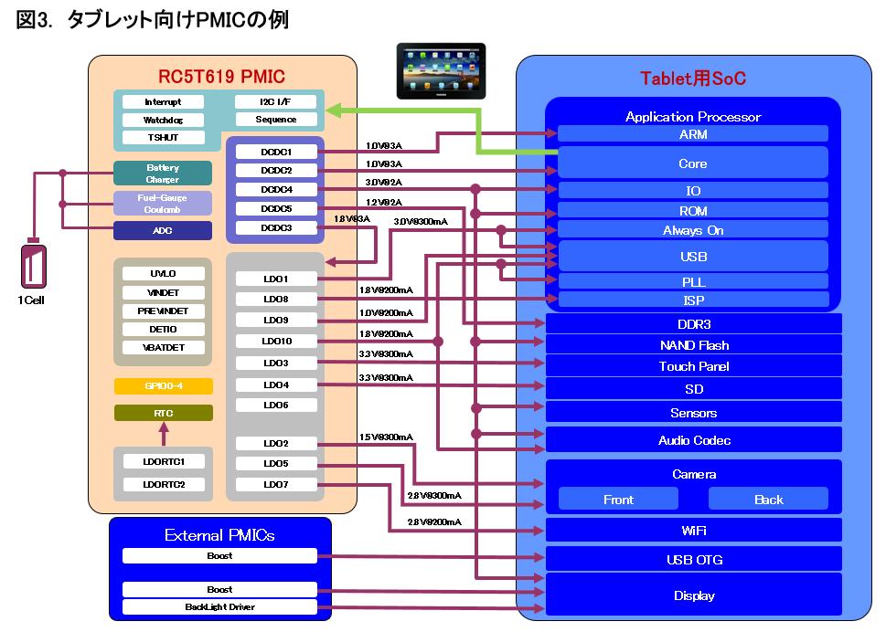 タブレット向けPMICの例