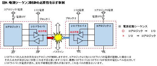 電源シーケンス制御の必要性を示す事例