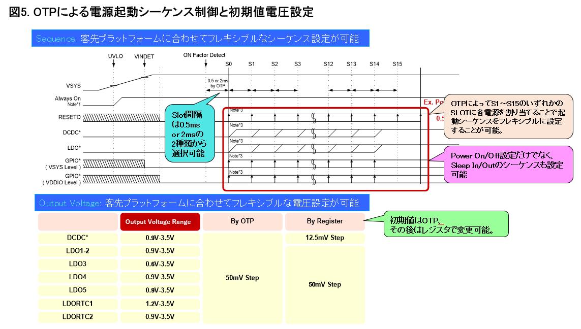 PMICのシーケンス制御を表すタイミングチャートと初期値電圧表