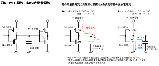 CMOS回路の動作時消費電流