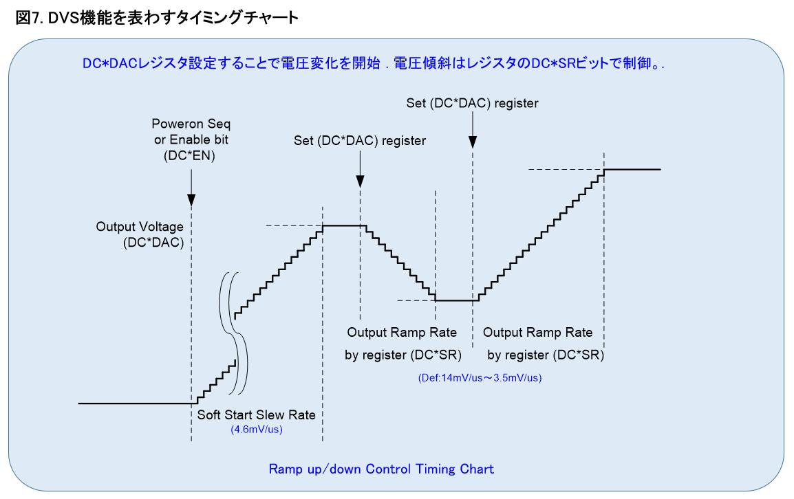 DVS機能を表すタイミングチャート