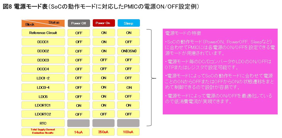 SoCの動作モードに対応したPMICの電源ON/OFF設定表