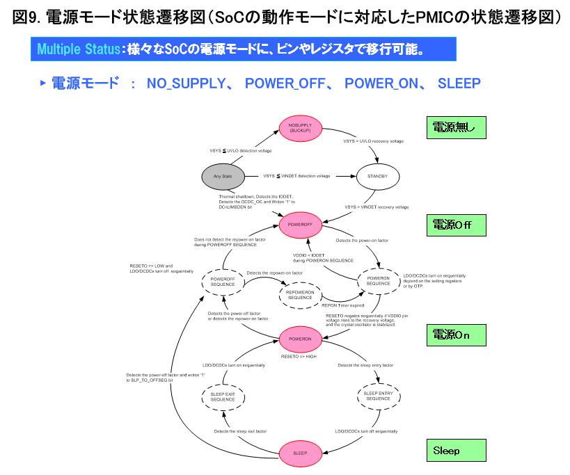 SoCの動作モードに対応したPMICの状態遷移