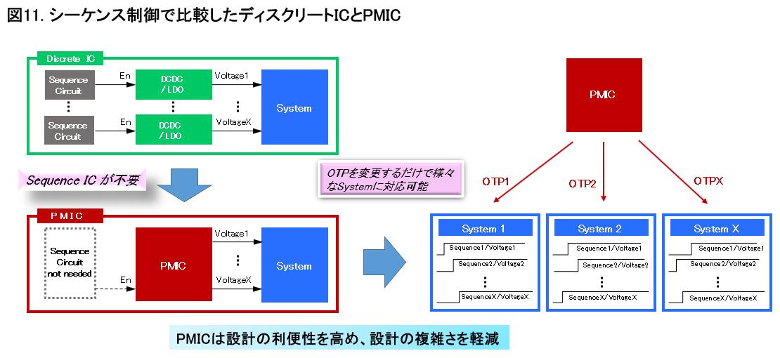 シーケンス制御で比較したディスクリートICとPMIC