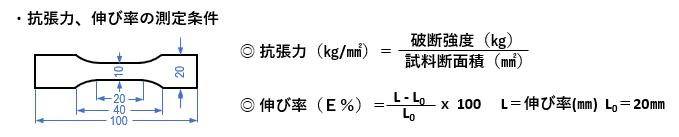 めっき物性のサンプル・試験条件
