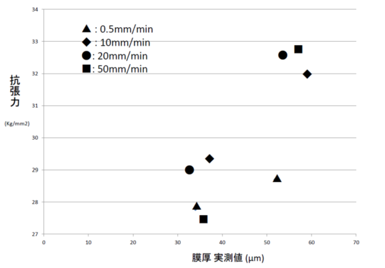 抗張力、伸び率 パラメータの検討