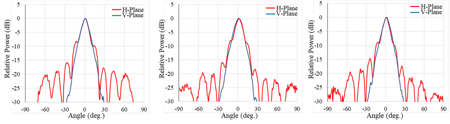 測定したホーンアンテナの放射パターンの一例
