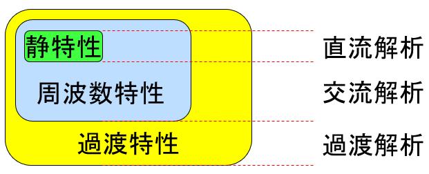 SPICEにおける直流/交流/過渡解析の関係性