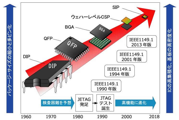 JTAGテストの誕生と部品パッケージの進化