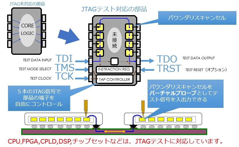 JTAGテストの仕組み