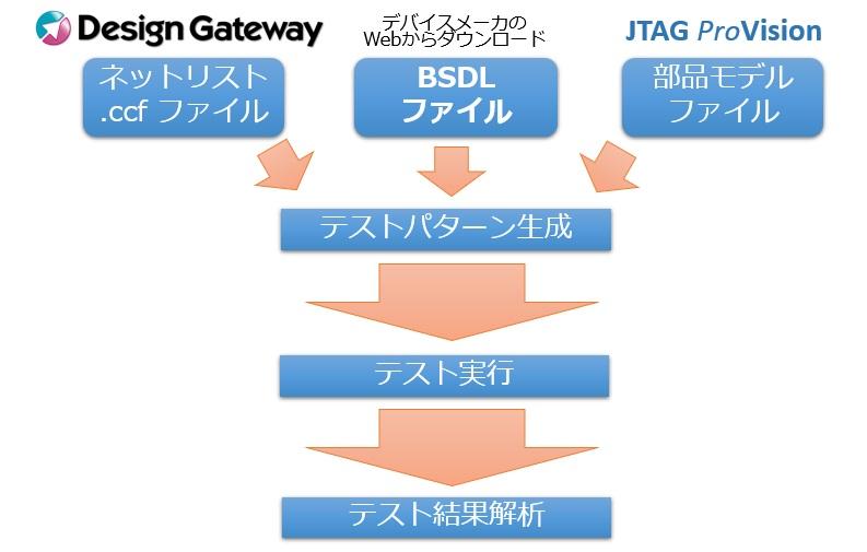 JTAGテストパターンが自動生成される仕組み