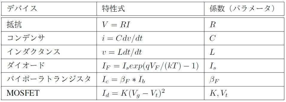 代表的なデバイスの特性式