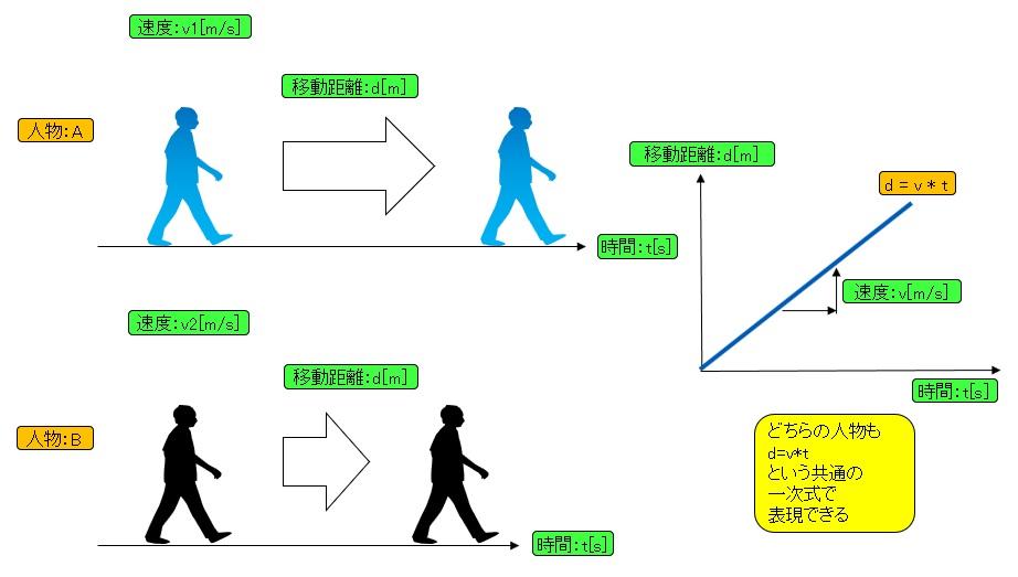 人物の直線移動