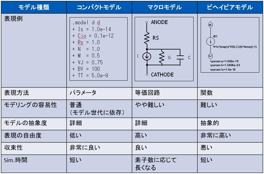 SPICEモデルの種類