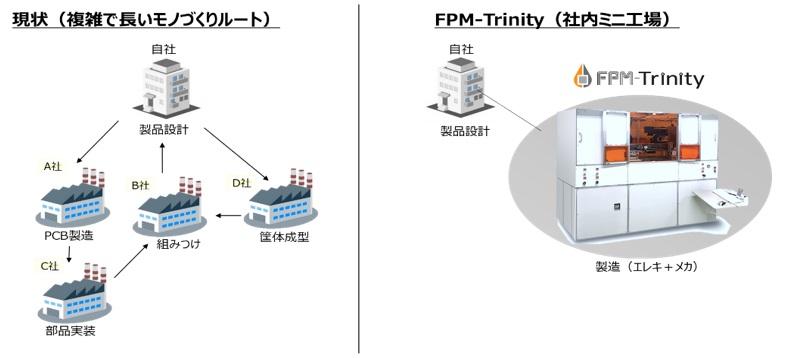 FPM-Trinityはいわばミニ工場