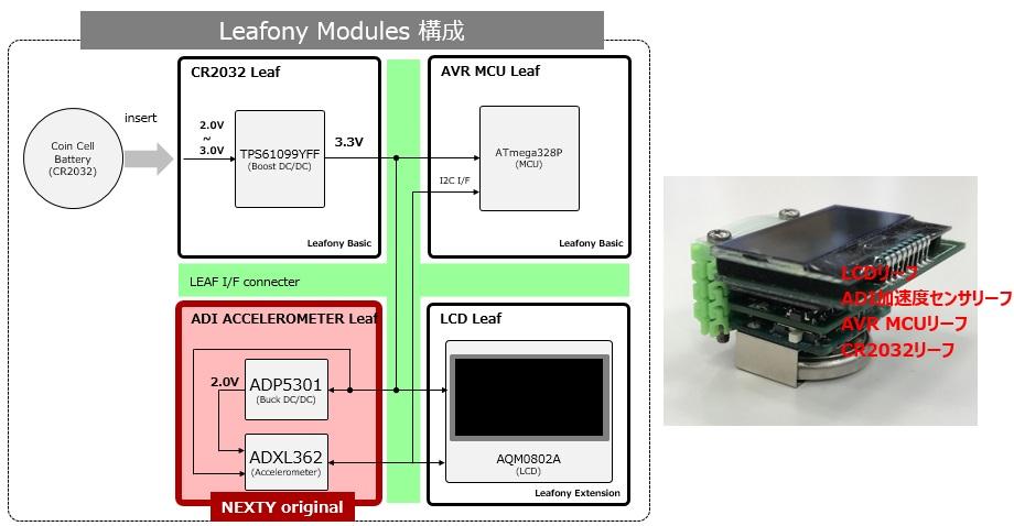 ADI製加速度センサ搭載リーフ活用例