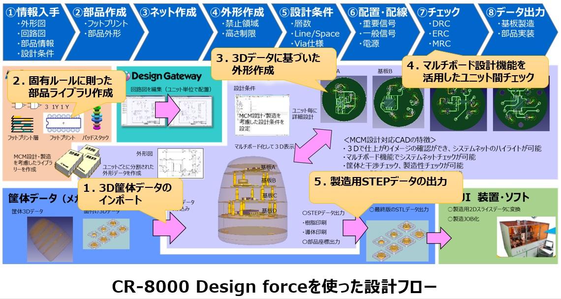 CR-8000 Design Forceを使った設計フロー