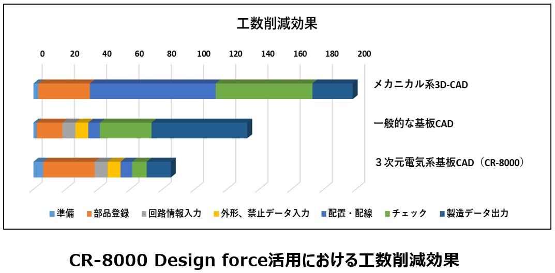 CR-8000 Design force活用における工数削減効果