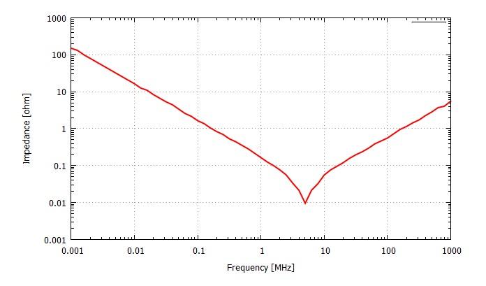 積層コンデンサの周波数特性(実測値)